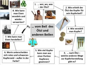 Agenda Ötzi
